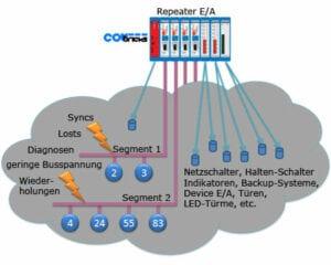 ComBricks Relais Module Funktionsübersicht